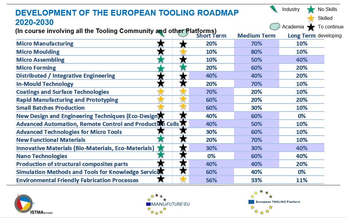 the evolution of the initial road map through its further refinement during the last phase of eurotooling 21 based mainly on the identification of